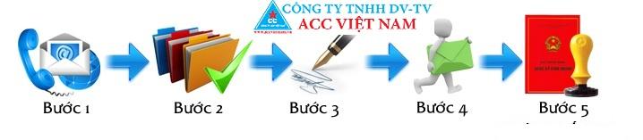 Thu-tuc-thanh-lap-cong-ty-tai-Bac-Ninh